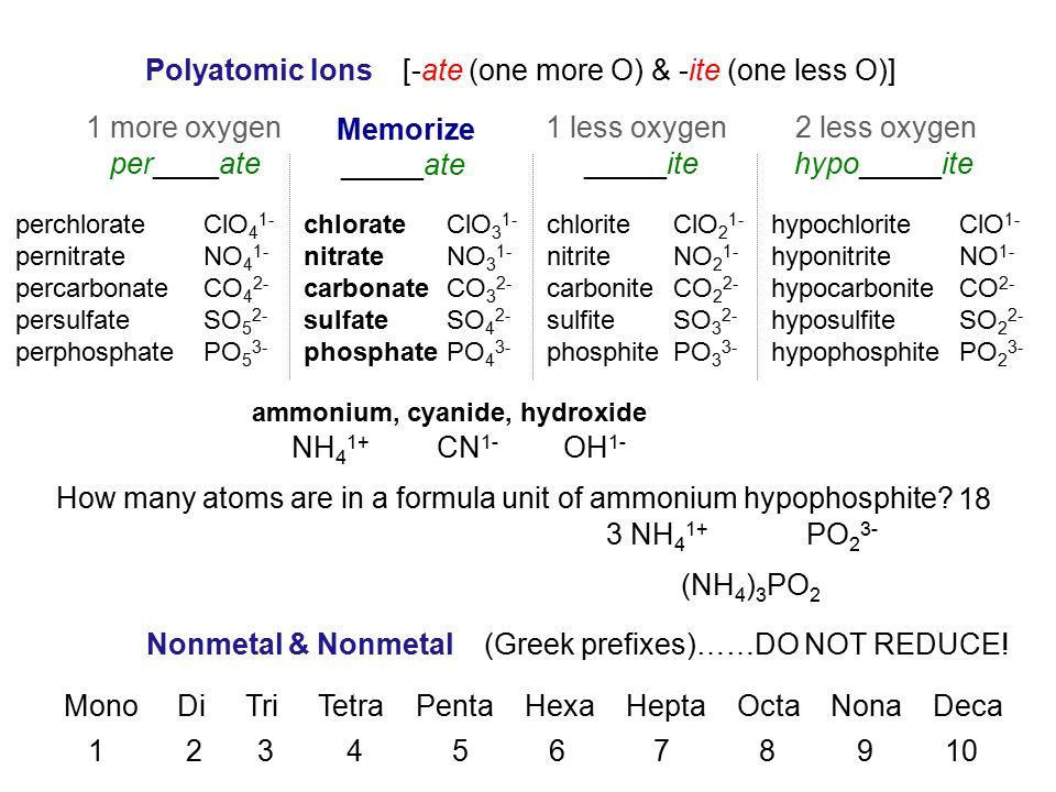 Polyatomic Ions [-ate (one more O) & -ite (one less O)]